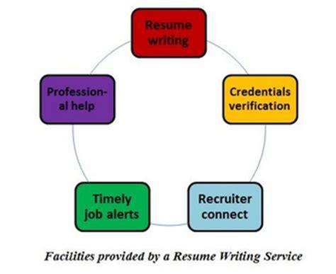 Professional resume writers finance